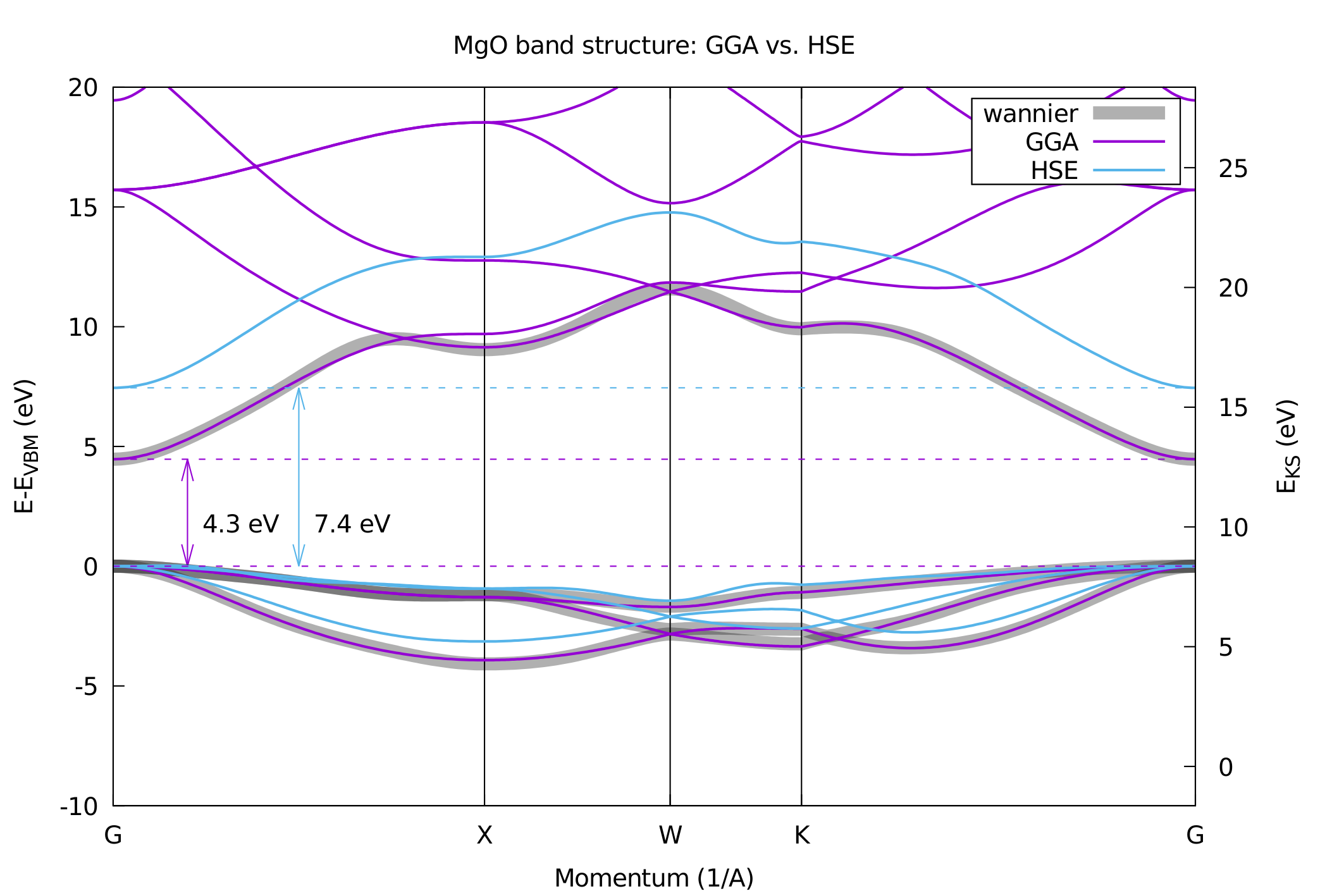Band structure calculations in QE using hybrid functionals